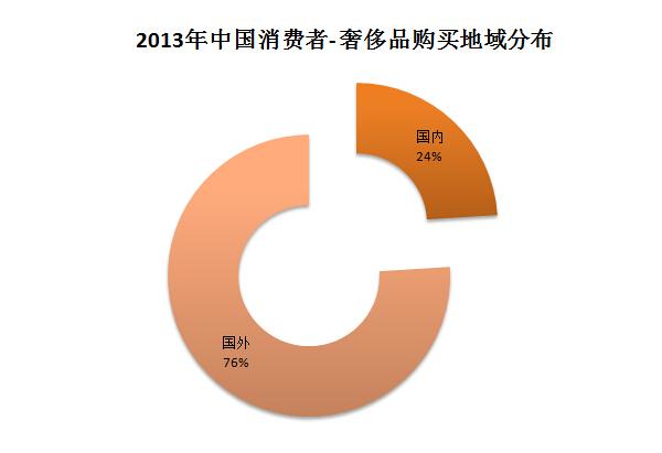 定位,优惠的店面租金和较低的人员成本使得奢侈品公司在中国的利润要